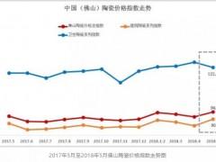 5月佛山建陶指数止跌回涨,环比涨幅3.34%