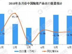 2018上半年中国陶瓷产品出口数据分析:出口量降价升
