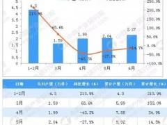 2018年上半年江苏省卫生陶瓷累计产量为12.19万件 同比增长7.6%