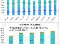 香港瓷砖行业进口情况分析:2017年香港从外国进口瓷砖达11320万美元