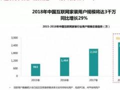 2018年中国互联网家装用户规模将达3000万,同比增长29%