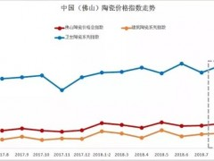 8月份佛山陶瓷价格总指数报93.92点,环比涨幅1.24%