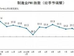 2018年9月中国制造业采购经理指数50.8%