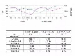 9月全国规模以上建材家居卖场销售额916.4亿元,环比上涨14.44%