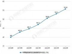 2019年9月中国陶瓷产品出口量为174.8万吨 同比增长13.3%