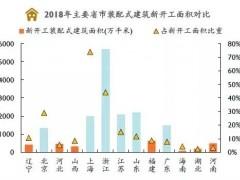 中国装配式建筑市场正迎来爆发式的增长机遇,各级省市纷纷开始了装配式建筑的发展热潮