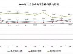 2019年10月佛山陶瓷价格指数88.81点,环比跌幅4.91%