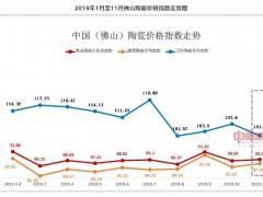 2019年11月份佛山陶瓷价格总指数89.47点,环比涨幅0.45%