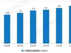 预测2025年中国建筑业增加值有望达到9.0万亿元