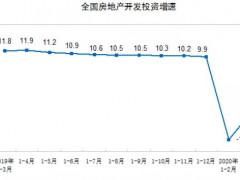 2020年1—3月商品房销售面积21978万平方米,同比下降26.3%