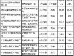 4月份8家陶瓷相关企业资产拍卖 5月广东一陶企整厂1.5亿元起拍