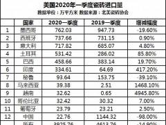 美国2020年一季度瓷砖进口量锐减700万㎡ 中国降幅达98%