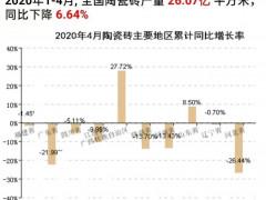 2020年1-4月国内陶瓷砖产量下降6.64%