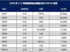 2020年1-5月精装智能坐便器市场TOP10品牌累计份额占比达93.69%