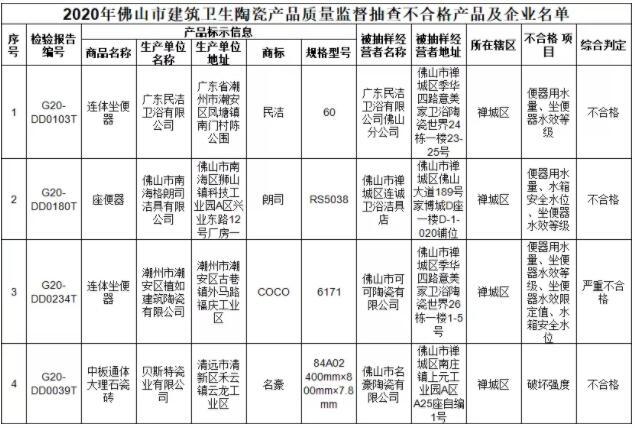 广东省佛山市市场监管局:4批次建筑卫生陶瓷产品抽查不合格