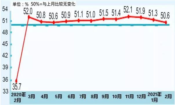 国家统计局:2月中国制造业采购经理指数为50.6%