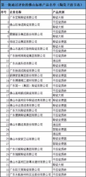 """广东第一批""""佛山砖""""获官方认证"""