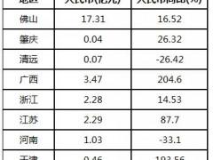 2021年1-2月广西、天津瓷砖出口额同比翻两倍