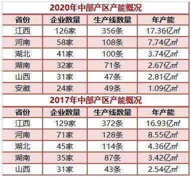 """中部产区瓷砖年产能35.41亿㎡,江西占""""半壁江山"""""""